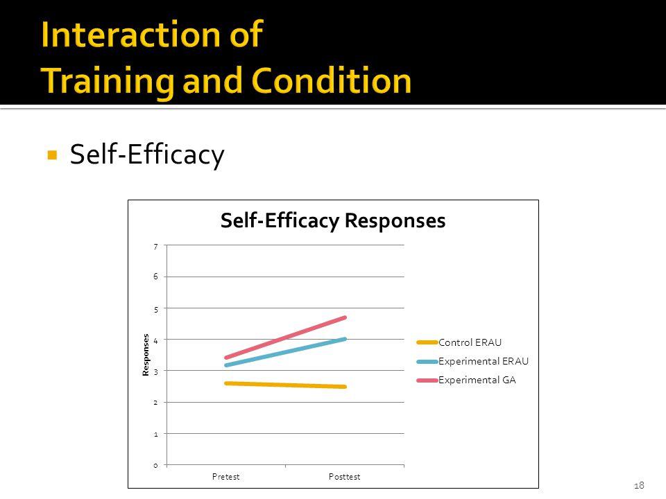 Self-Efficacy 18