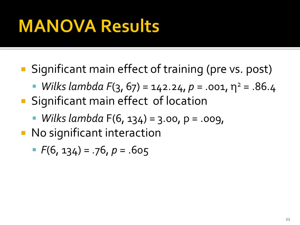 Significant main effect of training (pre vs.