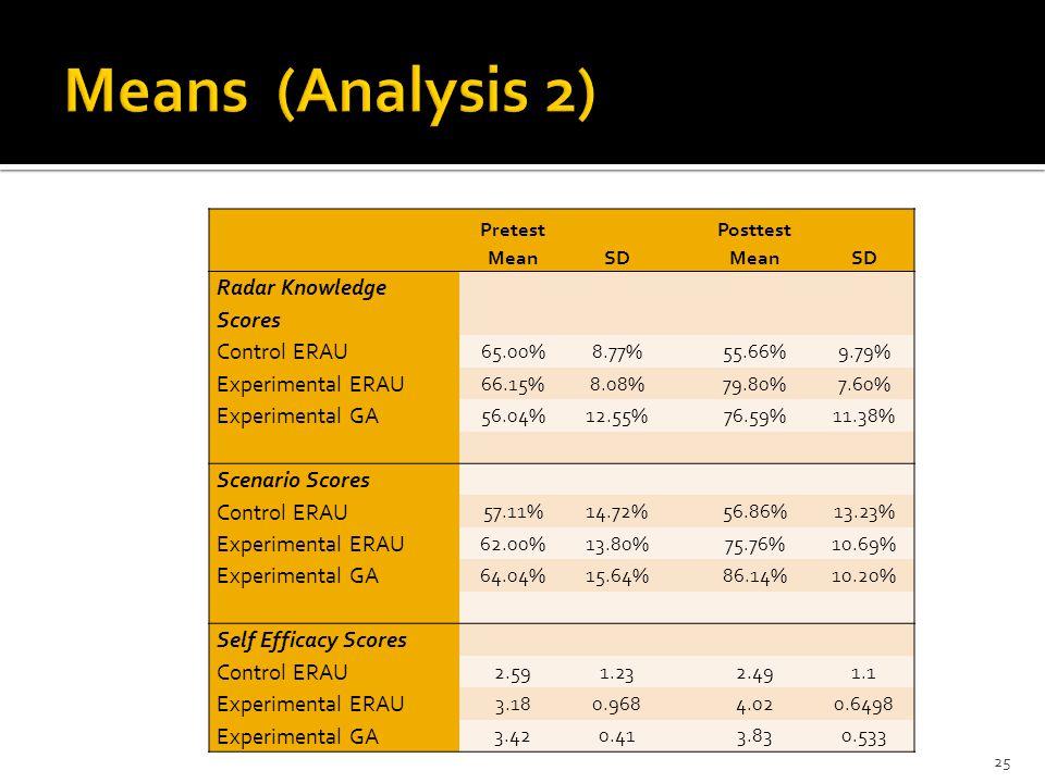 Pretest MeanSD Posttest MeanSD Radar Knowledge Scores Control ERAU 65.00%8.77% 55.66%9.79% Experimental ERAU 66.15%8.08% 79.80%7.60% Experimental GA 56.04%12.55% 76.59%11.38% Scenario Scores Control ERAU 57.11%14.72% 56.86%13.23% Experimental ERAU 62.00%13.80% 75.76%10.69% Experimental GA 64.04%15.64% 86.14%10.20% Self Efficacy Scores Control ERAU 2.591.23 2.491.1 Experimental ERAU 3.180.968 4.020.6498 Experimental GA 3.420.41 3.830.533 25