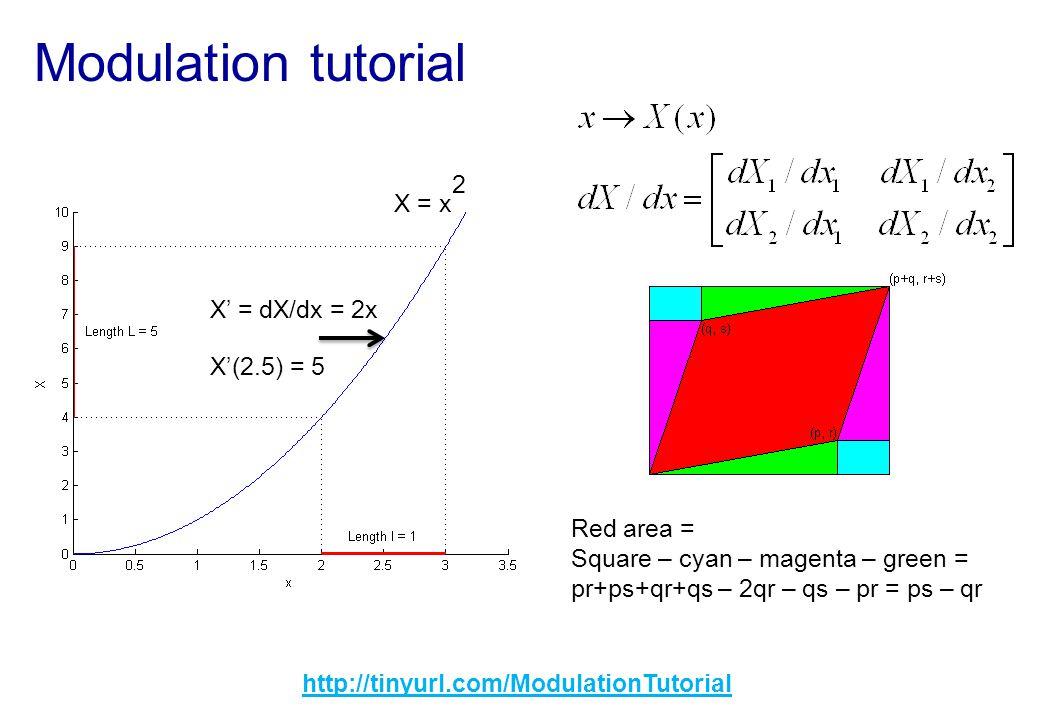 Modulation tutorial http://tinyurl.com/ModulationTutorial X = x 2 X = dX/dx = 2x X(2.5) = 5 Red area = Square – cyan – magenta – green = pr+ps+qr+qs –