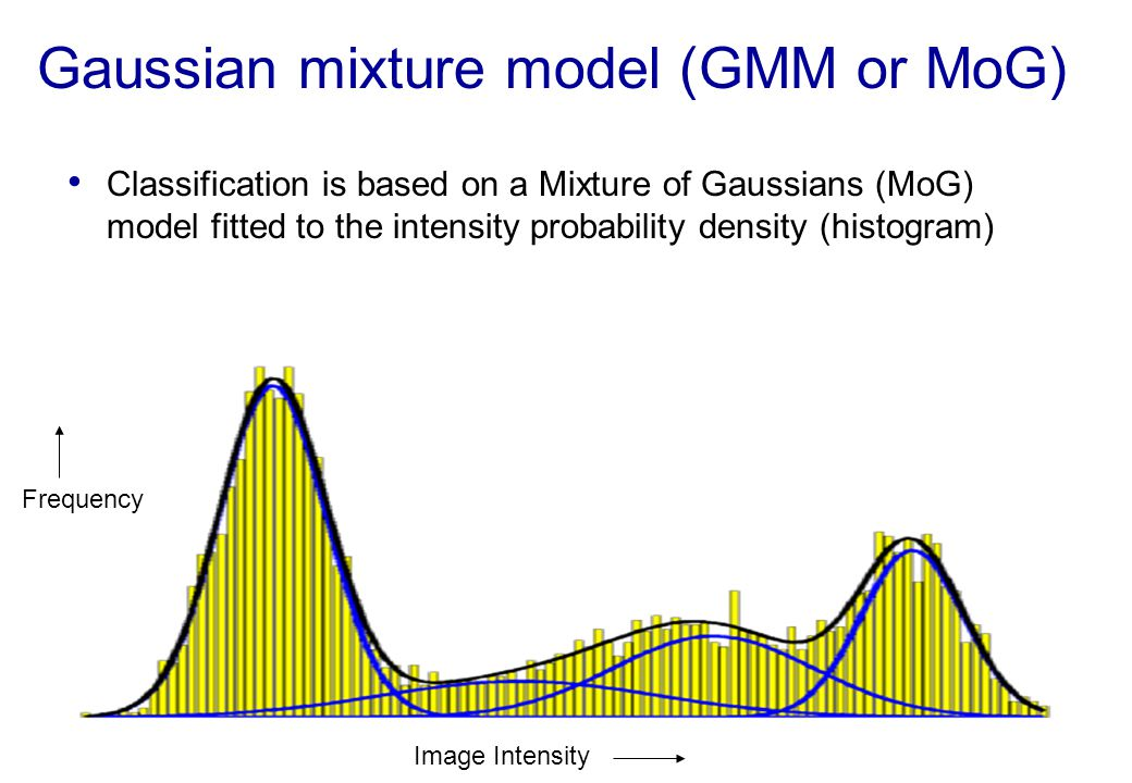 Gaussian mixture model (GMM or MoG) Classification is based on a Mixture of Gaussians (MoG) model fitted to the intensity probability density (histogr
