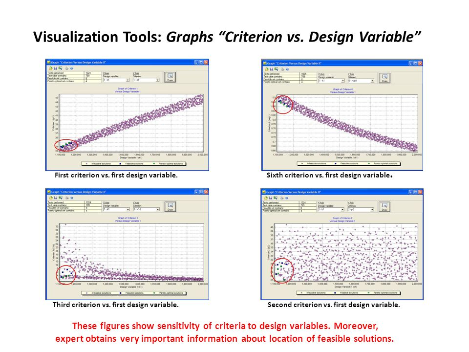 Visualization Tools: Graphs Criterion vs. Design Variable First criterion vs.