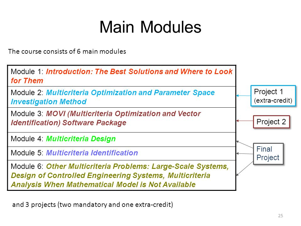 25 Main Modules Module 1: Introduction: The Best Solutions and Where to Look for Them Module 2: Multicriteria Optimization and Parameter Space Investi