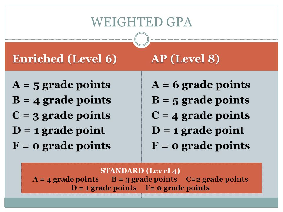 Enriched (Level 6) AP (Level 8) A = 5 grade points B = 4 grade points C = 3 grade points D = 1 grade point F = 0 grade points A = 6 grade points B = 5 grade points C = 4 grade points D = 1 grade point F = 0 grade points WEIGHTED GPA STANDARD (Lev el 4) A = 4 grade points B = 3 grade points C=2 grade points D = 1 grade points F= 0 grade points