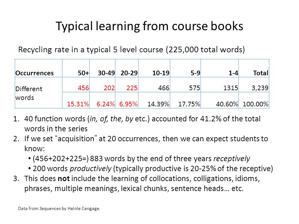 Typical learning from course books Recycling rate in a typical 5 level course (225,000 total words) Occurrences50+30-4920-2910-195-91-4Total Different words 45620222546657513153,239 15.31%6.24%6.95%14.39%17.75%40.60%100.00% Data from Sequences by Heinle Cengage 1.40 function words (in, of, the, by etc.) accounted for 41.2% of the total words in the series 2.If we set acquisition at 20 occurrences, then we can expect students to know: (456+202+225=) 883 words by the end of three years receptively 200 words productively (typically productive is 20-25% of the receptive) 3.This does not include the learning of collocations, colligations, idioms, phrases, multiple meanings, lexical chunks, sentence heads… etc.