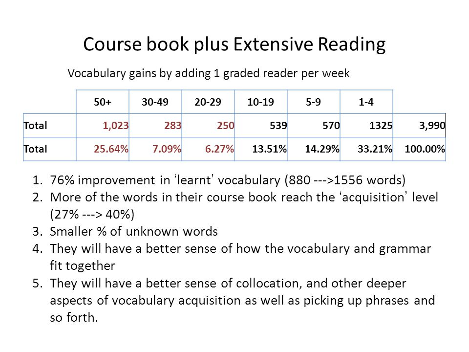 Course book plus Extensive Reading Vocabulary gains by adding 1 graded reader per week 50+30-4920-2910-195-91-4 Total1,02328325053957013253,990 Total25.64%7.09%6.27%13.51%14.29%33.21%100.00% 1.76% improvement in learnt vocabulary (880 --->1556 words) 2.More of the words in their course book reach the acquisition level (27% ---> 40%) 3.Smaller % of unknown words 4.They will have a better sense of how the vocabulary and grammar fit together 5.They will have a better sense of collocation, and other deeper aspects of vocabulary acquisition as well as picking up phrases and so forth.