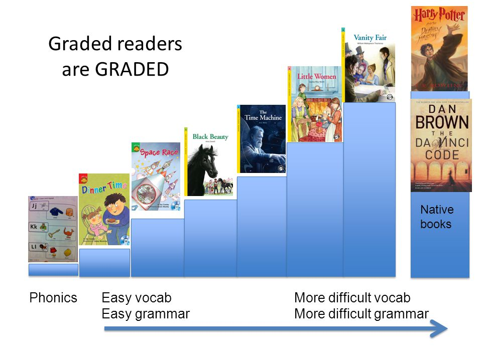 Graded readers are GRADED PhonicsEasy vocabMore difficult vocab Easy grammarMore difficult grammar Native books