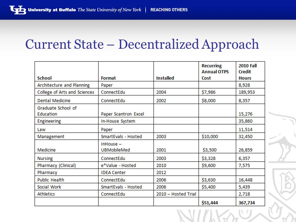 Current State – Decentralized Approach