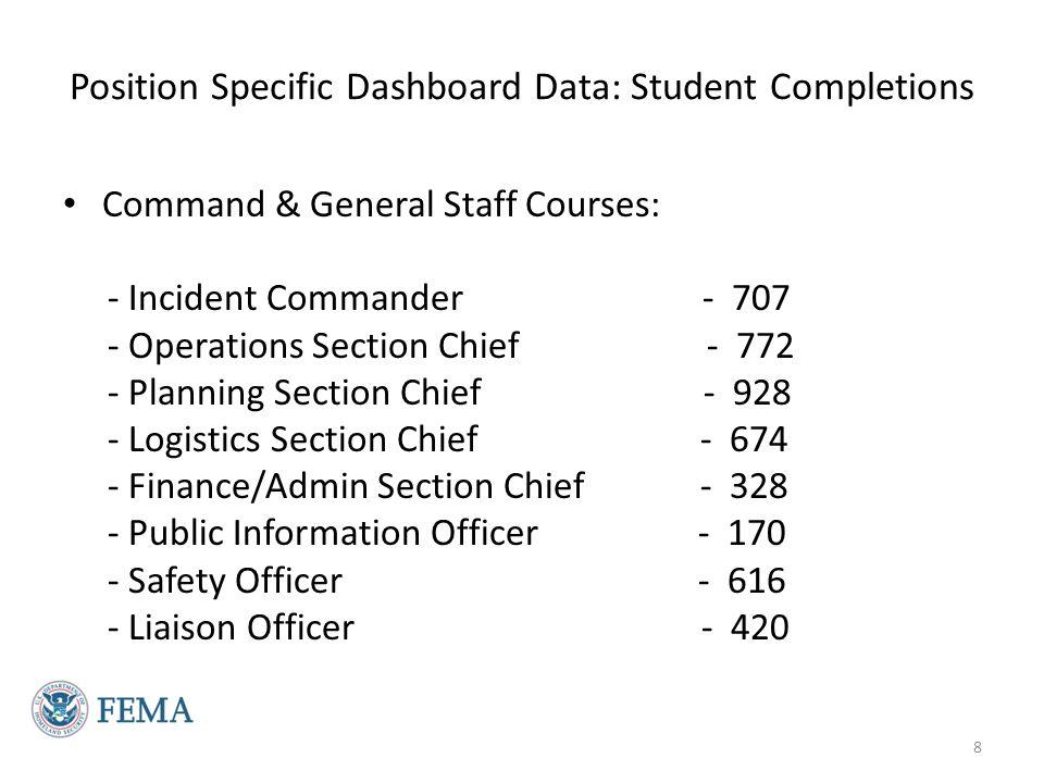 Data: Field Command Staff Training 9