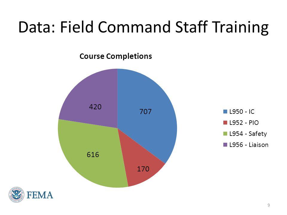 Data: Field General Staff Training 10