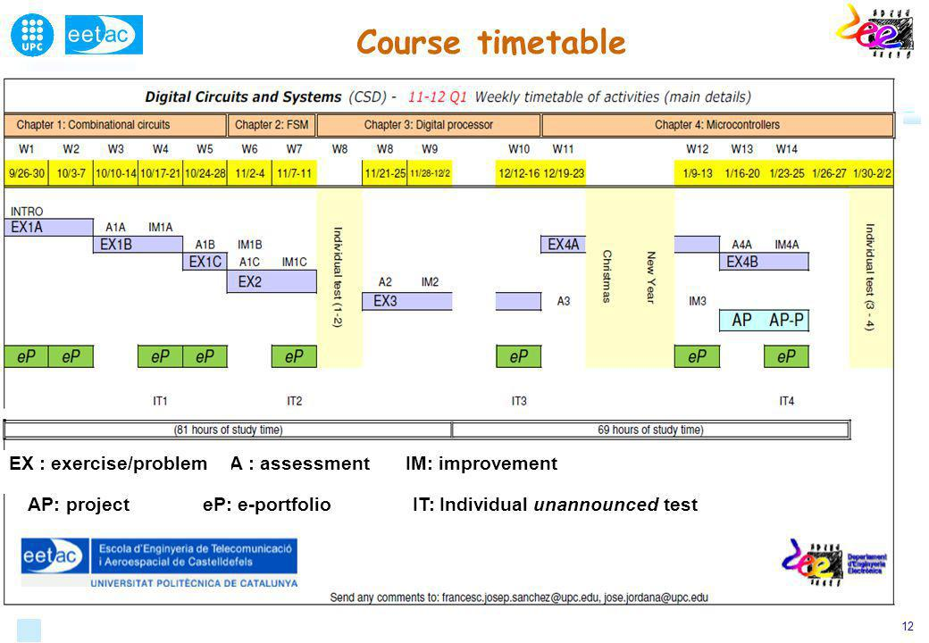 12 Course timetable AP: project IM: improvementA : assessmentEX : exercise/problem eP: e-portfolioIT: Individual unannounced test