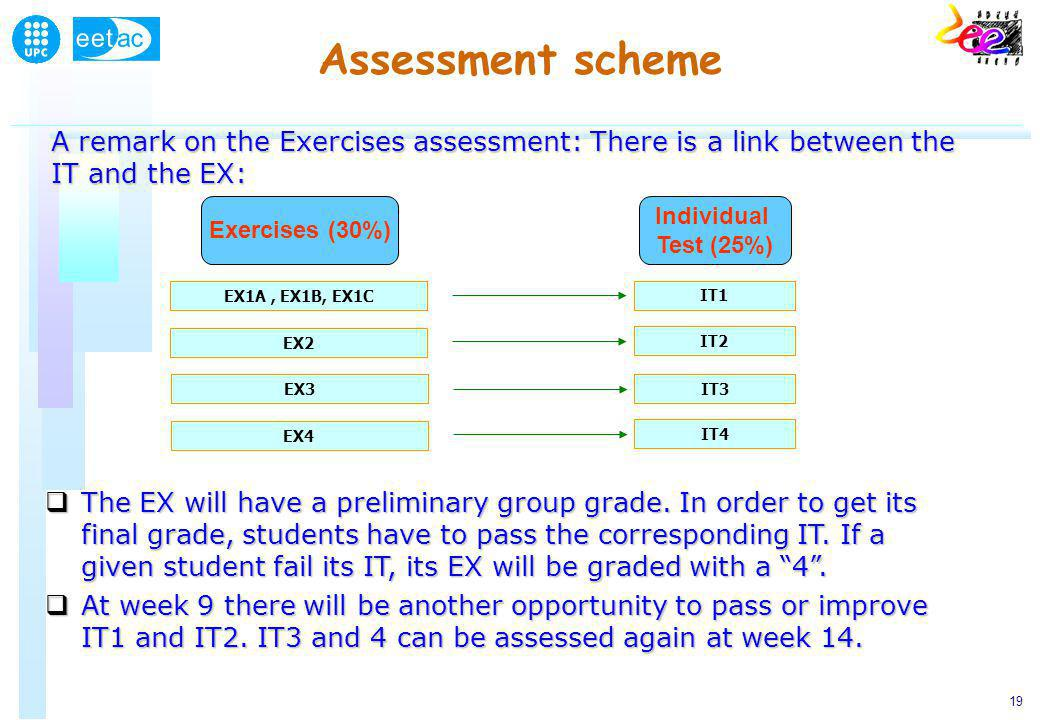 19 Assessment scheme Exercises (30%) Individual Test (25%) EX1A, EX1B, EX1C IT1 A remark on the Exercises assessment: There is a link between the IT and the EX: EX2 IT2 EX3 IT3 EX4 IT4 The EX will have a preliminary group grade.