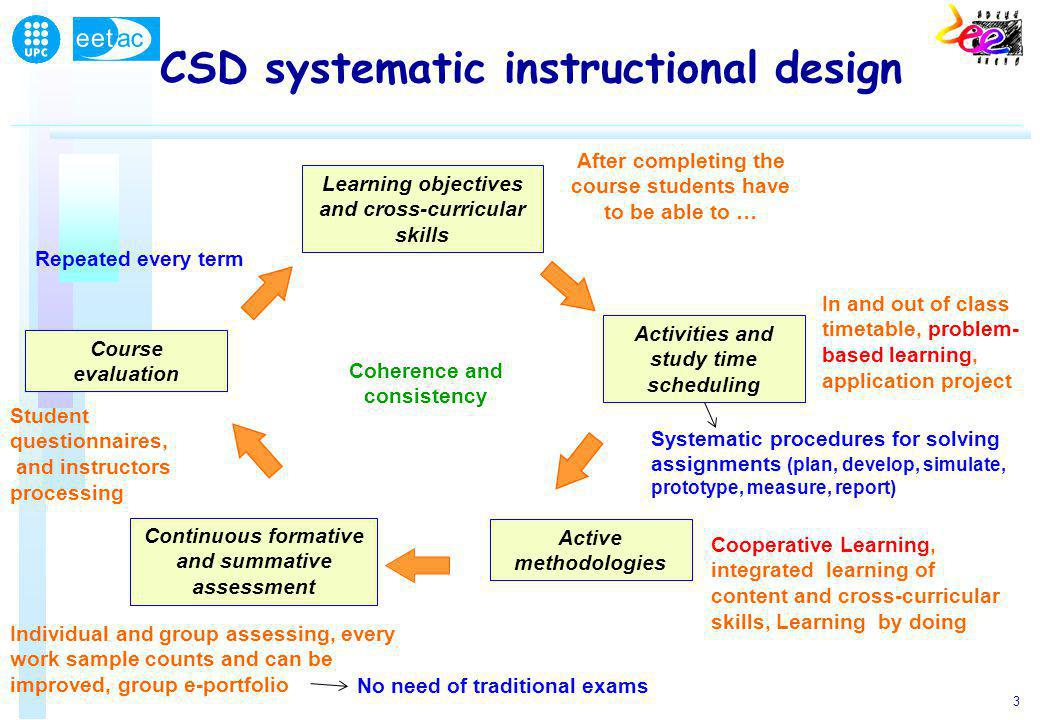 3 CSD systematic instructional design Learning objectives and cross-curricular skills Activities and study time scheduling After completing the course students have to be able to … Active methodologies Continuous formative and summative assessment Course evaluation Coherence and consistency In and out of class timetable, problem- based learning, application project Cooperative Learning, integrated learning of content and cross-curricular skills, Learning by doing Individual and group assessing, every work sample counts and can be improved, group e-portfolio Student questionnaires, and instructors processing Repeated every term Systematic procedures for solving assignments (plan, develop, simulate, prototype, measure, report) No need of traditional exams