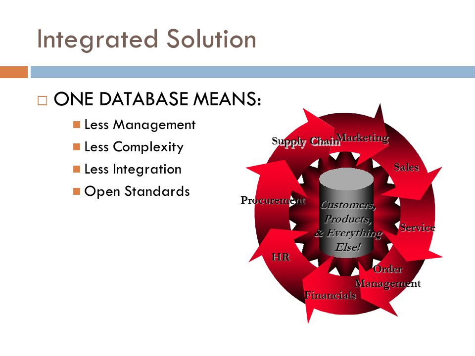 Integrated Solution ONE DATABASE MEANS: Less Management Less Complexity Less Integration Open Standards Customers,Products, & Everything Else.
