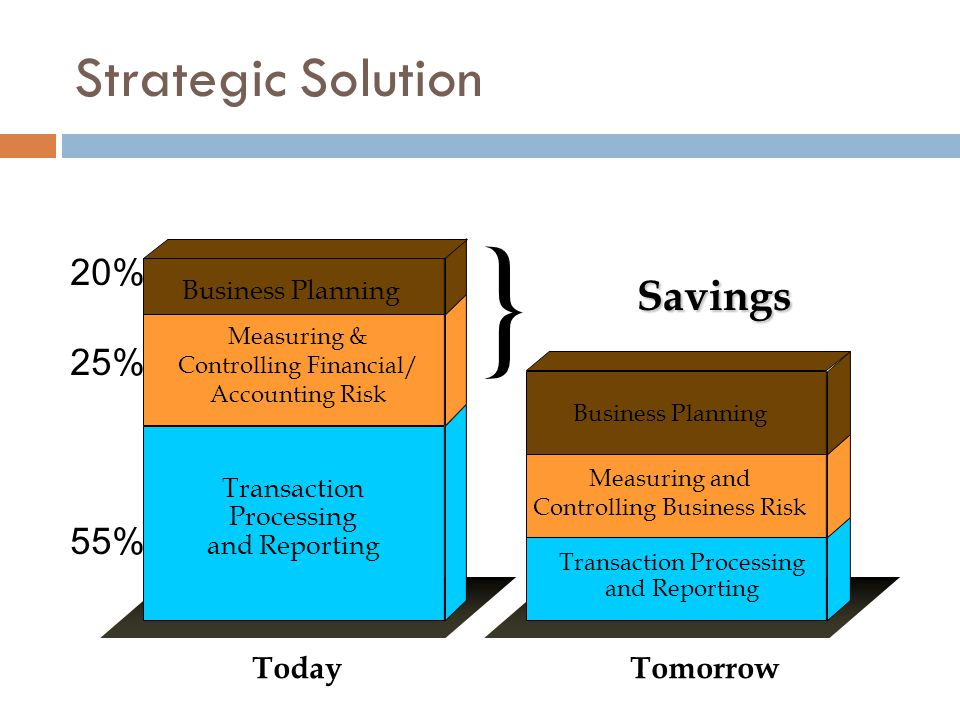 Savings Savings Today Business Planning Transaction Processing and Reporting } Measuring & Controlling Financial/ Accounting Risk Tomorrow Transaction Processing and Reporting Measuring and Controlling Business Risk Business Planning 20% 25% 55% Strategic Solution