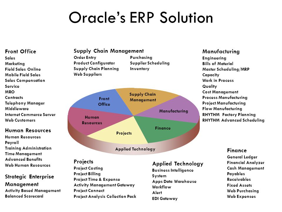 Oracles ERP Solution Projects Project Costing Project Billing Project Time & Expense Activity Management Gateway Project Connect Project Analysis Coll