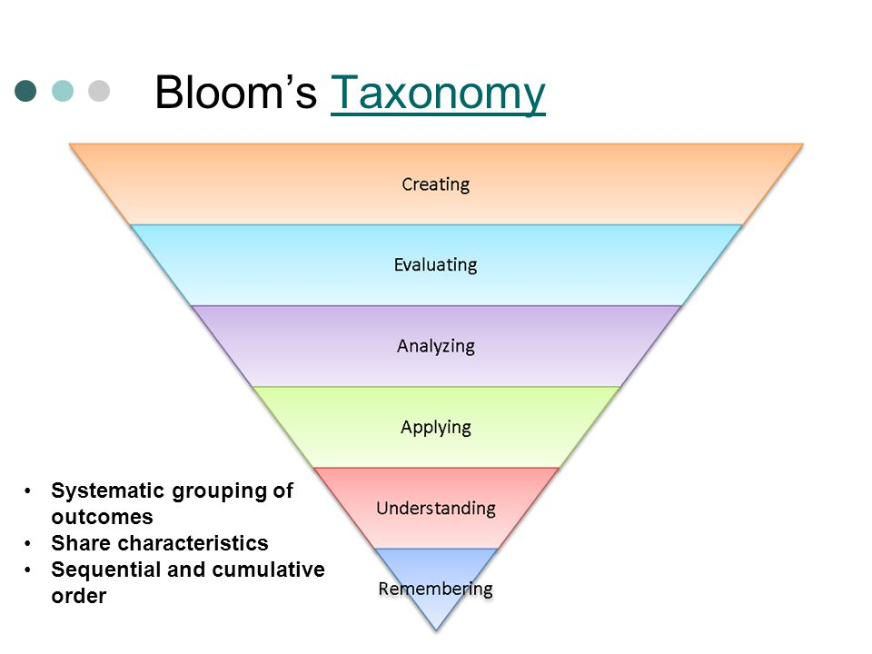 Blooms TaxonomyTaxonomy Systematic grouping of outcomes Share characteristics Sequential and cumulative order
