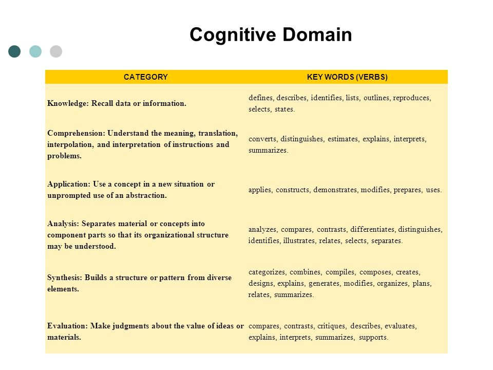Cognitive Domain CATEGORYKEY WORDS (VERBS) Knowledge: Recall data or information. defines, describes, identifies, lists, outlines, reproduces, selects