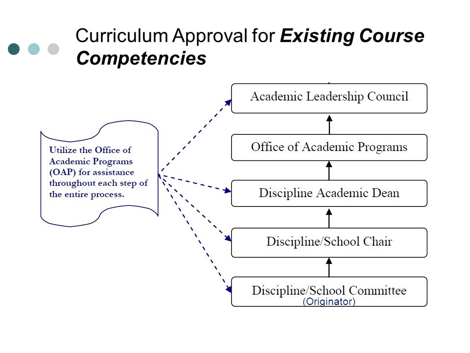 Curriculum Approval for Existing Course Competencies (Originator)