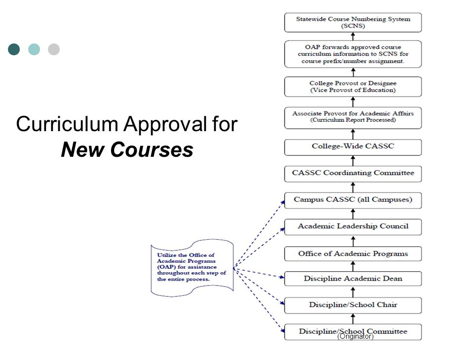 Statewide Course Numbering System (SCNS)SCNS What is SCNS.