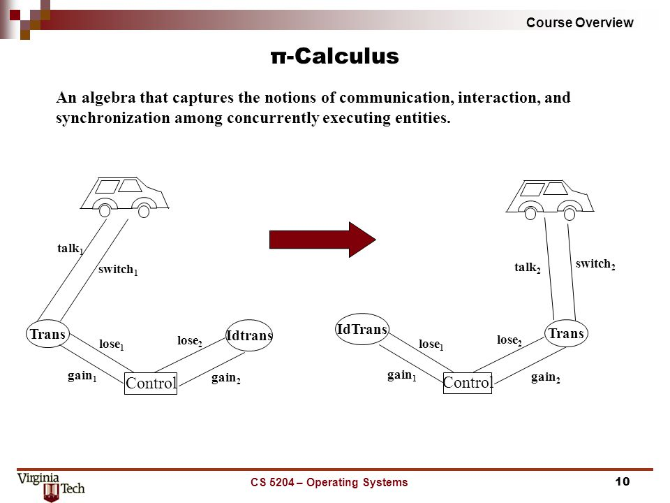 Course Overview CS 5204 – Operating Systems10 π-Calculus An algebra that captures the notions of communication, interaction, and synchronization among concurrently executing entities.