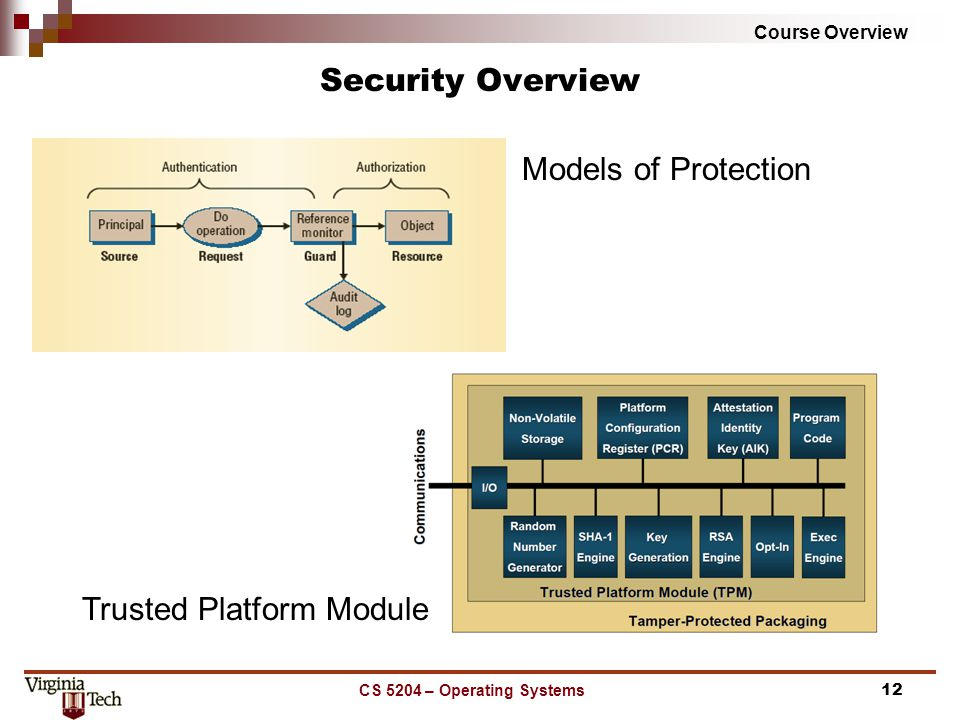 Course Overview CS 5204 – Operating Systems12 Security Overview Models of Protection Trusted Platform Module