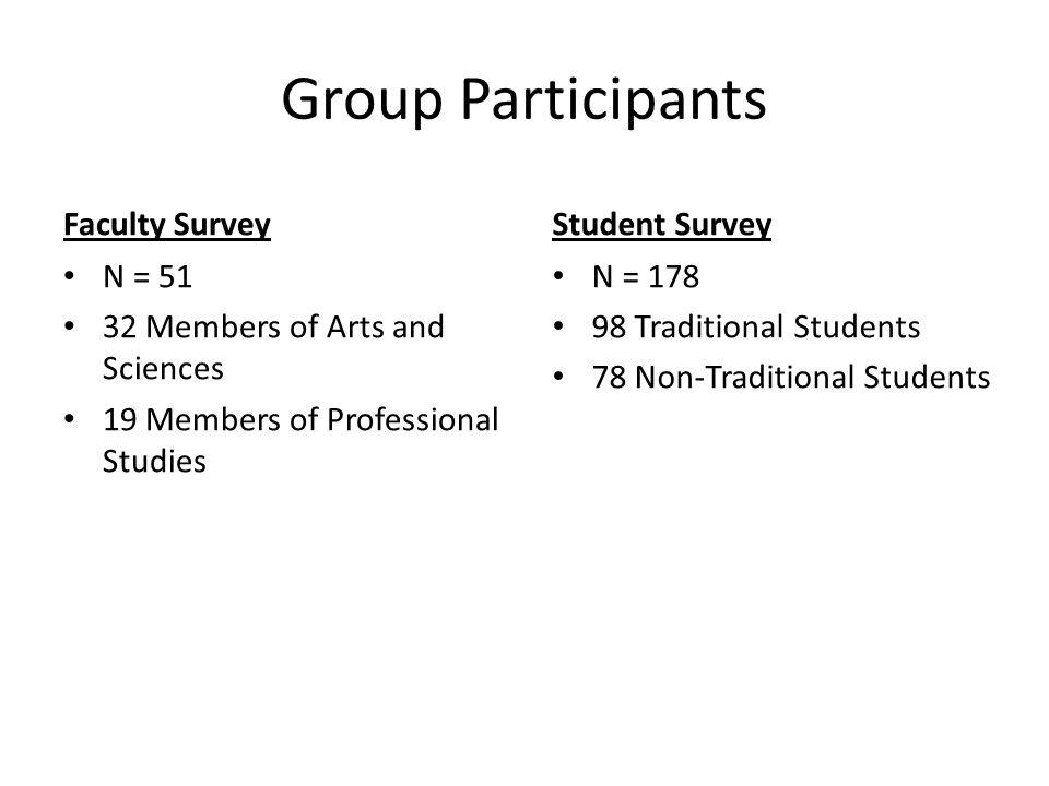 Group Participants Faculty Survey N = 51 32 Members of Arts and Sciences 19 Members of Professional Studies Student Survey N = 178 98 Traditional Stud