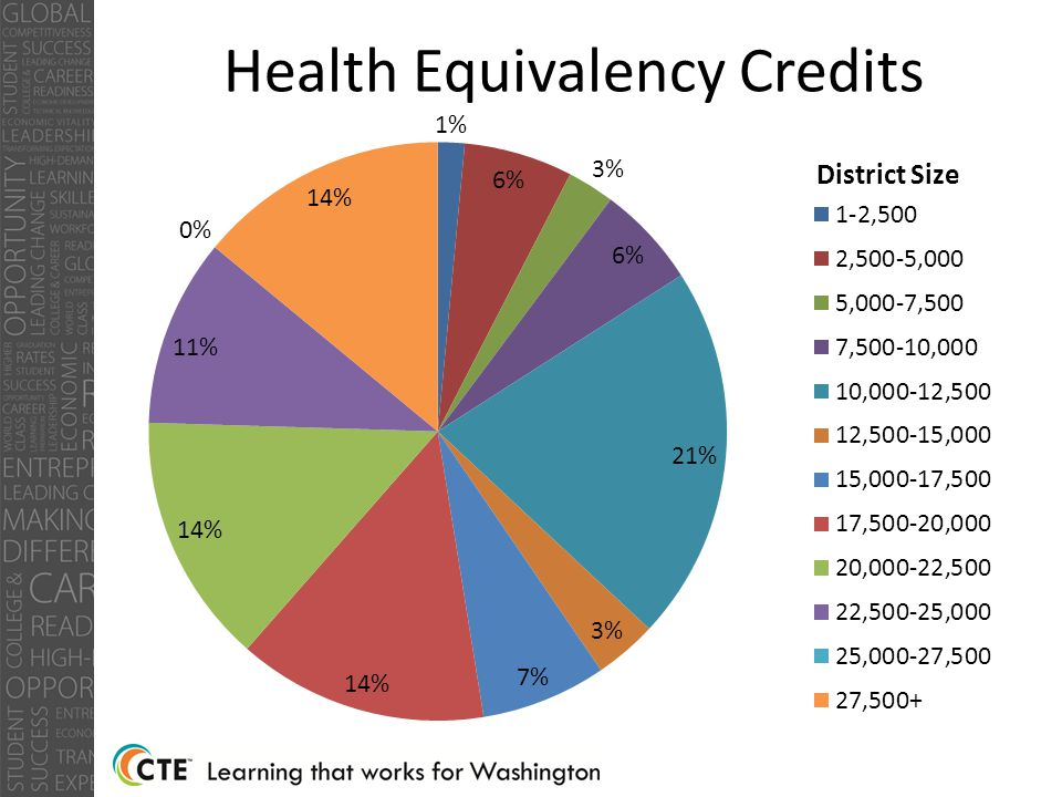 Health Equivalency Credits