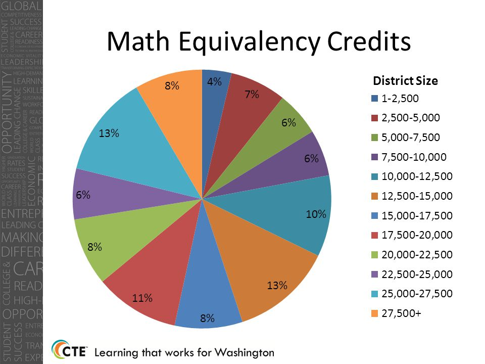 District Size Math Equivalency Credits