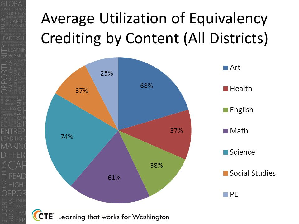 Average Utilization of Equivalency Crediting by Content (All Districts) 38%