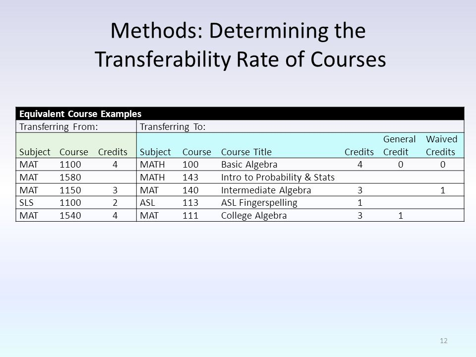 Equivalent Course Examples Transferring From:Transferring To: SubjectCourseCreditsSubjectCourseCourse TitleCredits General Credit Waived Credits MAT11004MATH100Basic Algebra400 MAT1580 MATH143Intro to Probability & Stats MAT11503MAT140Intermediate Algebra3 1 SLS11002ASL113ASL Fingerspelling1 MAT15404MAT111College Algebra31 Methods: Determining the Transferability Rate of Courses 12