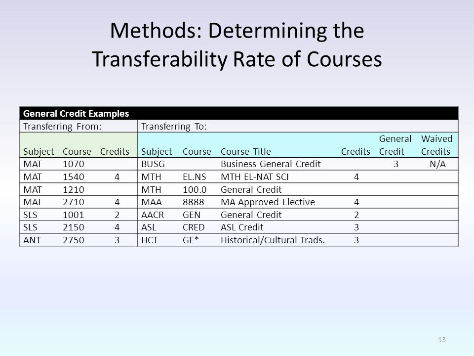 Methods: Determining the Transferability Rate of Courses General Credit Examples Transferring From:Transferring To: SubjectCourseCreditsSubjectCourseCourse TitleCredits General Credit Waived Credits MAT1070 BUSG Business General Credit 3N/A MAT MTHEL.NSMTH EL-NAT SCI 4 MAT1210 MTH100.0General Credit MAT MAA8888MA Approved Elective 4 SLS AACRGENGeneral Credit 2 SLS ASLCREDASL Credit 3 ANT HCTGE*Historical/Cultural Trads.