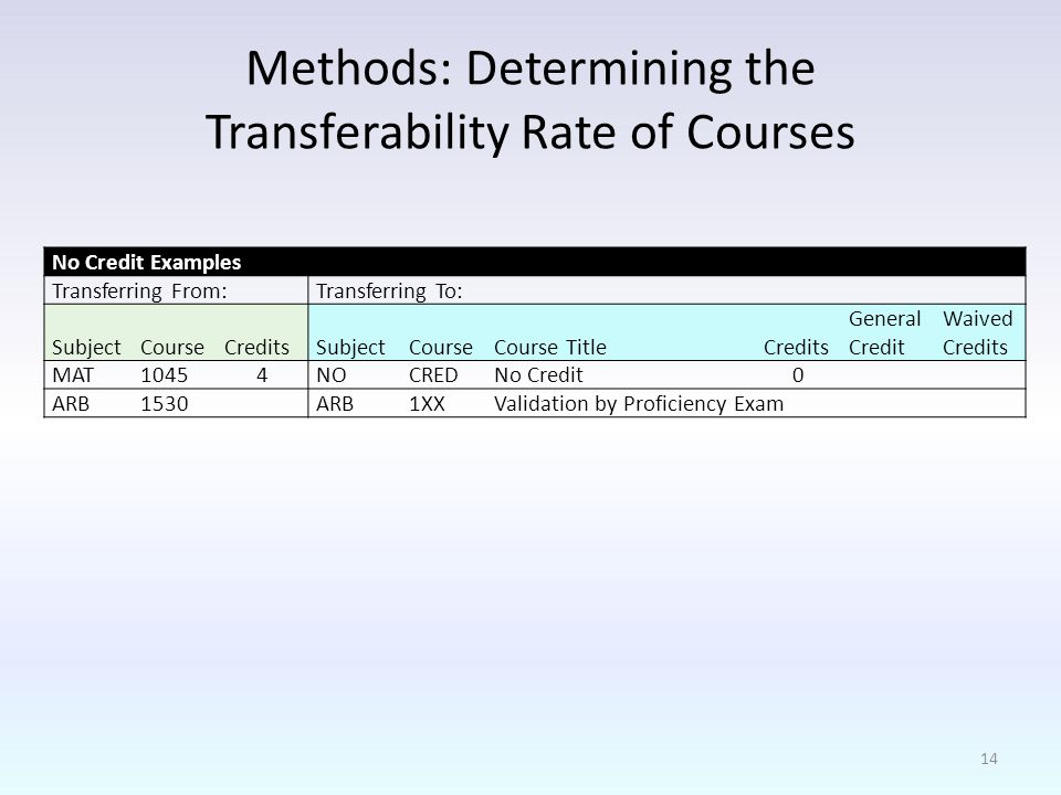 Methods: Determining the Transferability Rate of Courses No Credit Examples Transferring From:Transferring To: SubjectCourseCreditsSubjectCourseCourse TitleCredits General Credit Waived Credits MAT NOCREDNo Credit 0 ARB1530 ARB1XXValidation by Proficiency Exam 14
