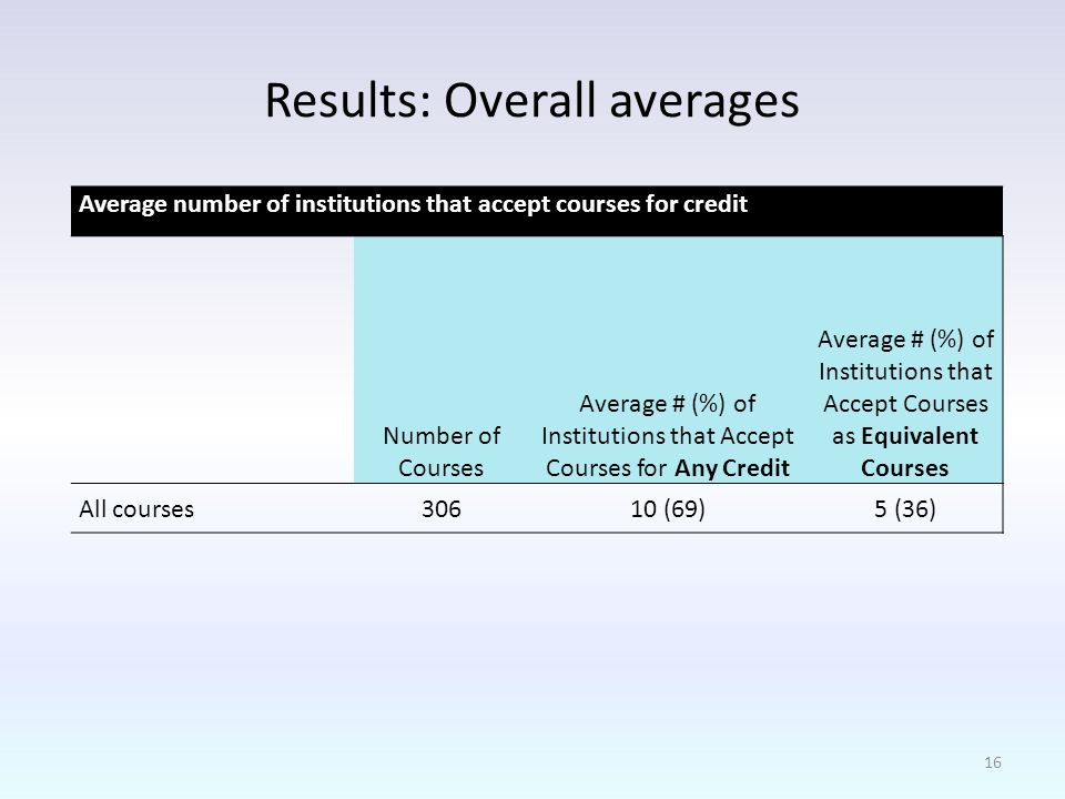 Results: Overall averages Average number of institutions that accept courses for credit Number of Courses Average # (%) of Institutions that Accept Courses for Any Credit Average # (%) of Institutions that Accept Courses as Equivalent Courses All courses30610 (69)5 (36) 16