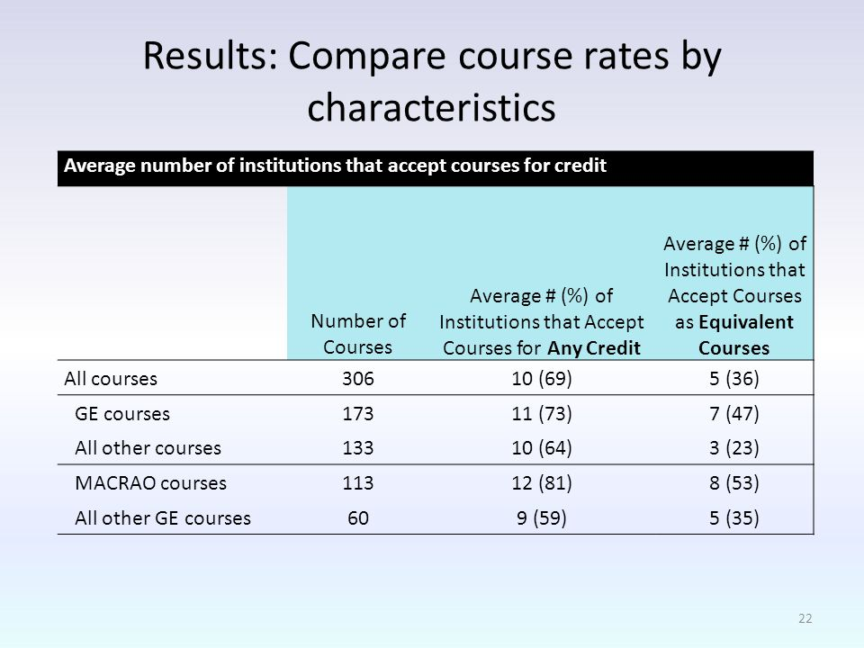 Results: Compare course rates by characteristics Average number of institutions that accept courses for credit Number of Courses Average # (%) of Institutions that Accept Courses for Any Credit Average # (%) of Institutions that Accept Courses as Equivalent Courses All courses30610 (69)5 (36) GE courses17311 (73)7 (47) All other courses13310 (64)3 (23) MACRAO courses11312 (81)8 (53) All other GE courses609 (59)5 (35) 22