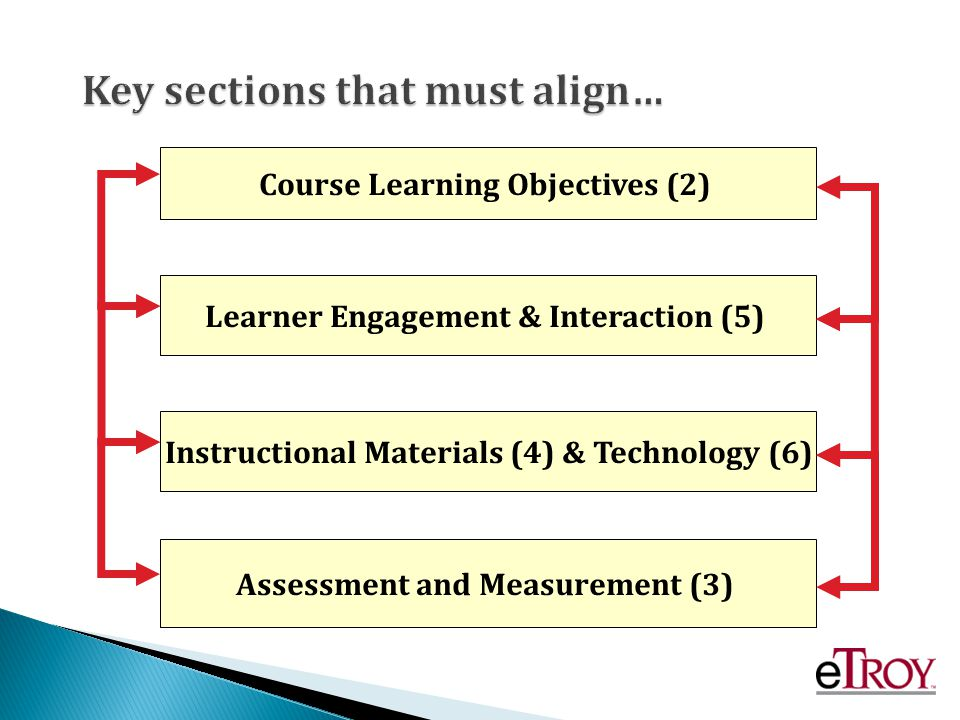 Course Learning Objectives (2) Instructional Materials (4) & Technology (6) Assessment and Measurement (3) Learner Engagement & Interaction (5) Key sections that must align…