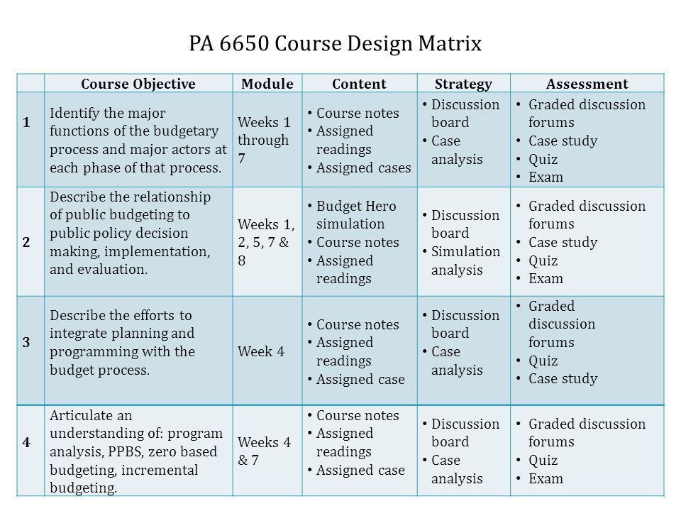 Course ObjectiveModuleContentStrategyAssessment 1 Identify the major functions of the budgetary process and major actors at each phase of that process.