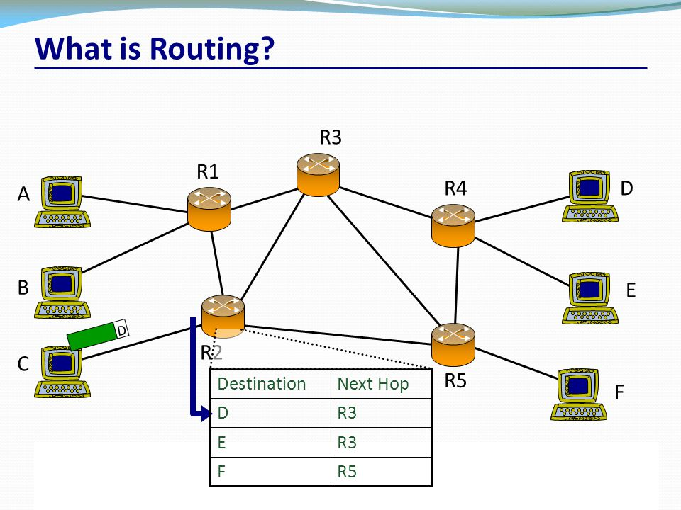 CSC 2203 – Packet Switch and Network Architectures19University of Toronto – Fall 2012 R3 A B C R1 R2 R4D E F R5 F R3E D Next HopDestination D What is Routing