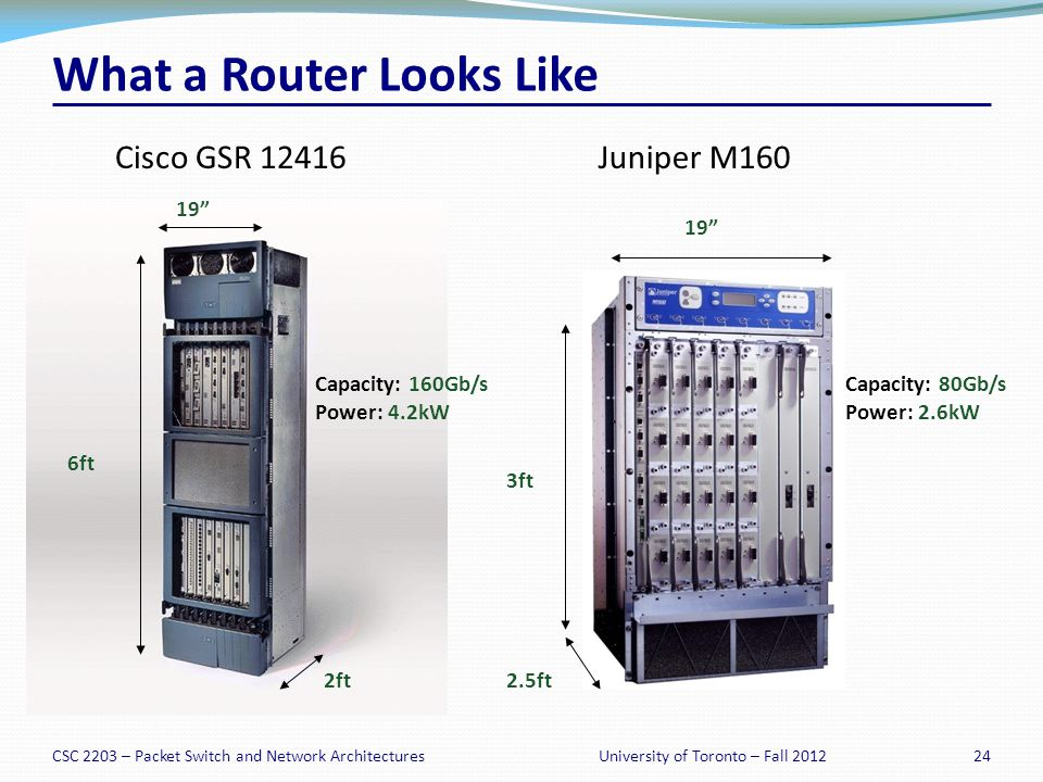 CSC 2203 – Packet Switch and Network Architectures24University of Toronto – Fall 2012 What a Router Looks Like Cisco GSR 12416Juniper M160 6ft 19 2ft Capacity: 160Gb/s Power: 4.2kW 3ft 2.5ft 19 Capacity: 80Gb/s Power: 2.6kW