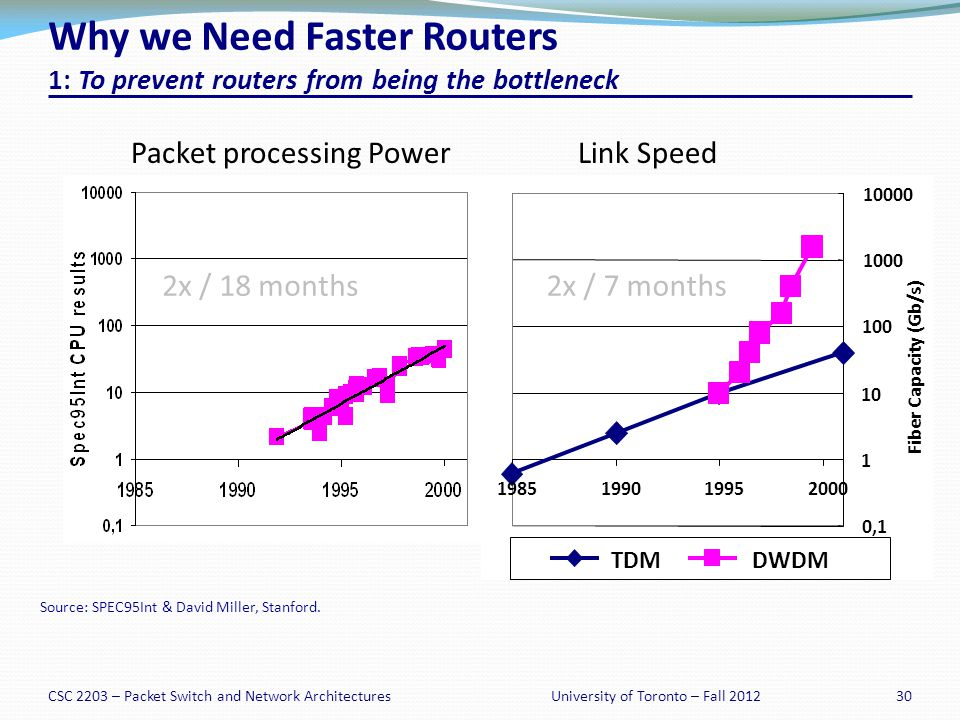 CSC 2203 – Packet Switch and Network Architectures30University of Toronto – Fall 2012 Why we Need Faster Routers 1: To prevent routers from being the bottleneck 0,1 1 10 100 1000 10000 1985199019952000 Fiber Capacity (Gb/s) TDMDWDM Packet processing PowerLink Speed 2x / 18 months2x / 7 months Source: SPEC95Int & David Miller, Stanford.