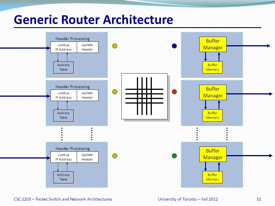Generic Router Architecture Lookup IP Address Update Header Header Processing Address Table Address Table Lookup IP Address Update Header Header Processing Address Table Address Table Lookup IP Address Update Header Header Processing Address Table Address Table Queue Packet Buffer Memory Buffer Memory Queue Packet Buffer Memory Buffer Memory Queue Packet Buffer Memory Buffer Memory Buffer Manager Buffer Memory Buffer Memory Buffer Manager Buffer Memory Buffer Memory Buffer Manager Buffer Memory Buffer Memory CSC 2203 – Packet Switch and Network Architectures52University of Toronto – Fall 2012