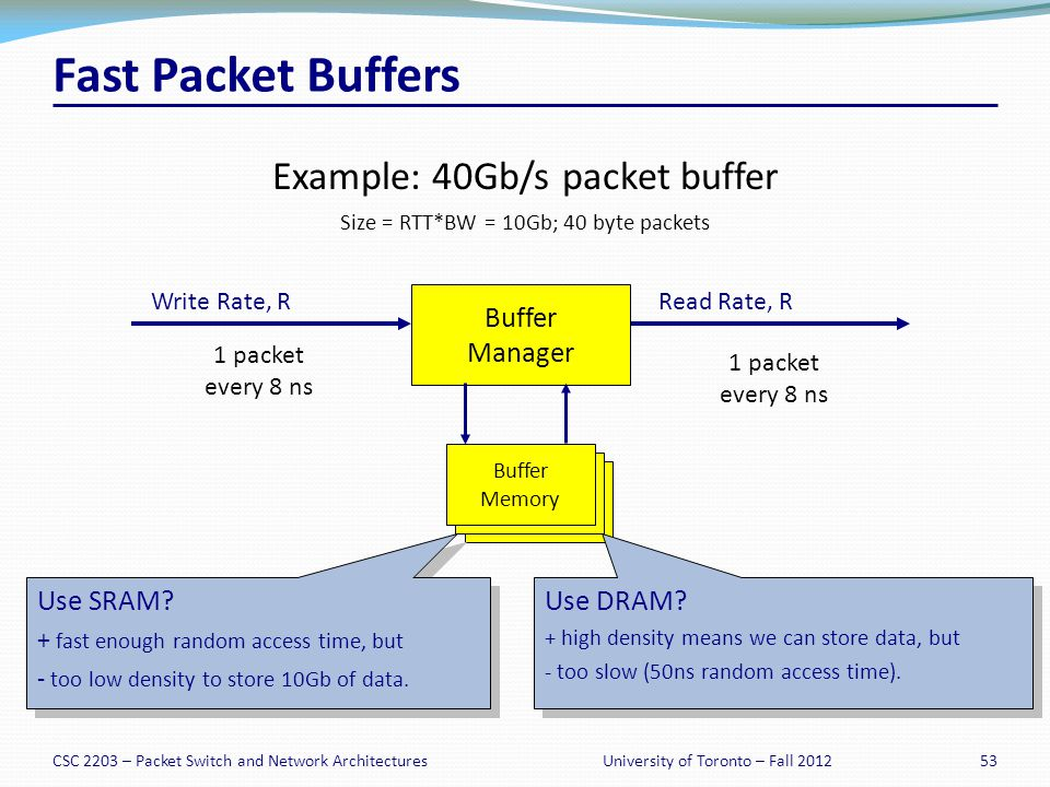 CSC 2203 – Packet Switch and Network Architectures53University of Toronto – Fall 2012 Fast Packet Buffers Example: 40Gb/s packet buffer Size = RTT*BW = 10Gb; 40 byte packets Write Rate, R 1 packet every 8 ns Read Rate, R 1 packet every 8 ns Buffer Manager Buffer Memory Use SRAM.