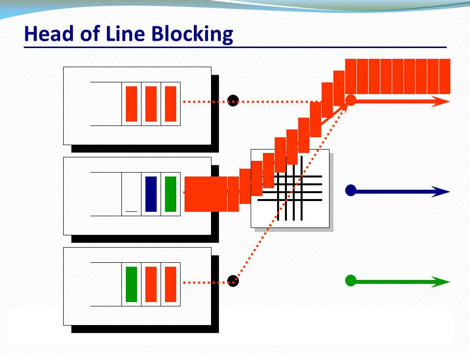 CSC 2203 – Packet Switch and Network Architectures59University of Toronto – Fall 2012 Head of Line Blocking