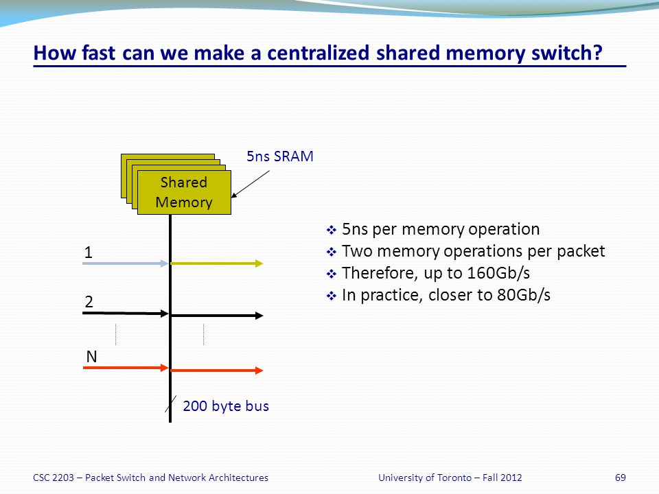 CSC 2203 – Packet Switch and Network Architectures69University of Toronto – Fall 2012 How fast can we make a centralized shared memory switch.