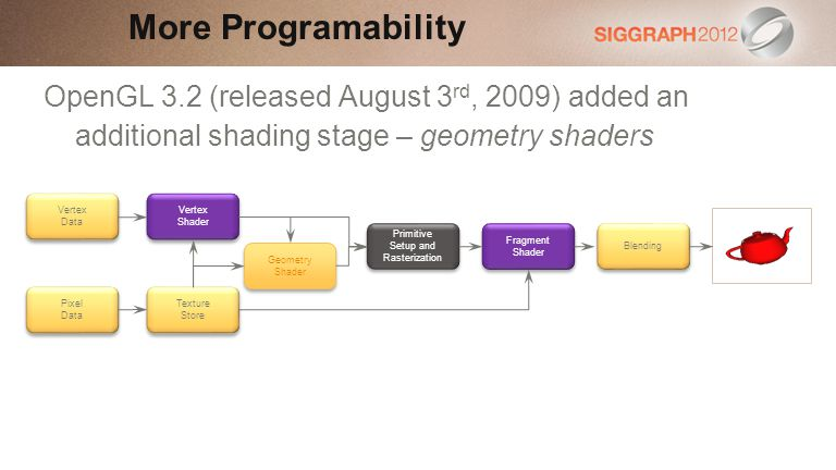 OpenGL 3.2 (released August 3 rd, 2009) added an additional shading stage – geometry shaders More Programability Primitive Setup and Rasterization Primitive Setup and Rasterization Fragment Shader Blending Vertex Data Pixel Data Vertex Shader Texture Store Geometry Shader