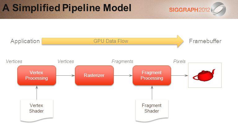 A Simplified Pipeline Model Vertex Processing Rasterizer Fragment Processing Vertex Shader Vertex Shader Fragment Shader Fragment Shader GPU Data Flow ApplicationFramebuffer Vertices Fragments Pixels