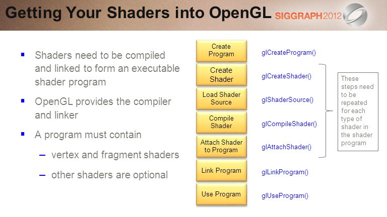Shaders need to be compiled and linked to form an executable shader program OpenGL provides the compiler and linker A program must contain – vertex and fragment shaders – other shaders are optional Getting Your Shaders into OpenGL Create Shader Load Shader Source Compile Shader Create Program Attach Shader to Program Link Program glCreateProgram() glShaderSource() glCompileShader() glCreateShader() glAttachShader() glLinkProgram() Use Program glUseProgram() These steps need to be repeated for each type of shader in the shader program