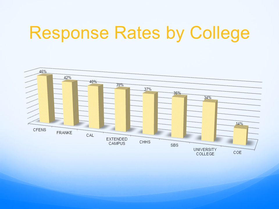 Response Rates by College