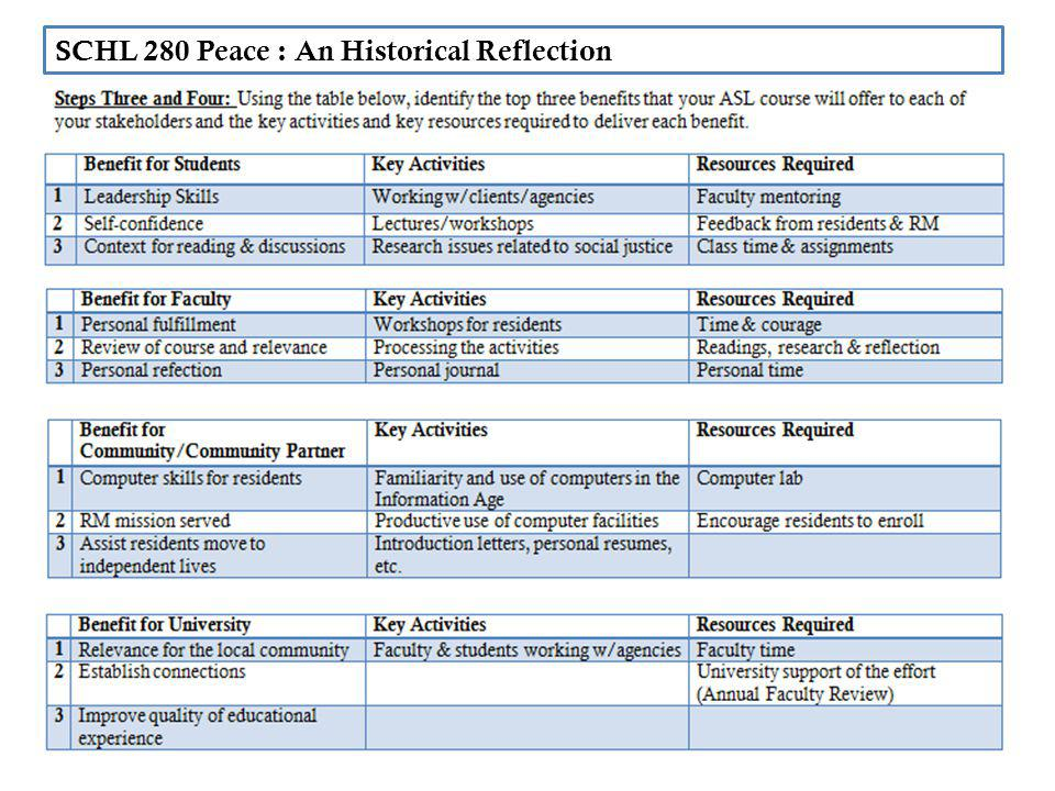 SCHL 280 Peace : An Historical Reflection