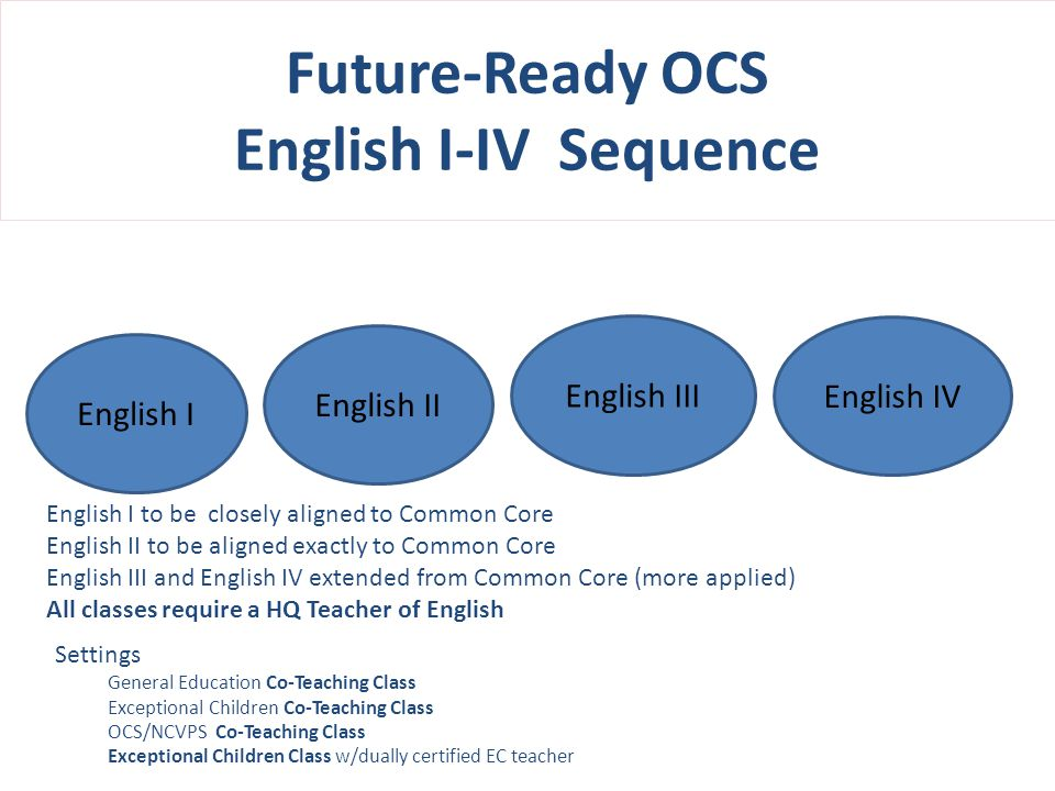 Future-Ready OCS English I-IV Sequence English III English IV English II English I to be closely aligned to Common Core English II to be aligned exactly to Common Core English III and English IV extended from Common Core (more applied) All classes require a HQ Teacher of English English I Settings General Education Co-Teaching Class Exceptional Children Co-Teaching Class OCS/NCVPS Co-Teaching Class Exceptional Children Class w/dually certified EC teacher